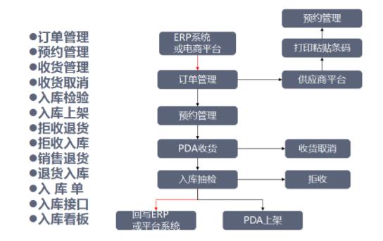 智能仓库管理系统功能介绍 智能仓库特点有哪些